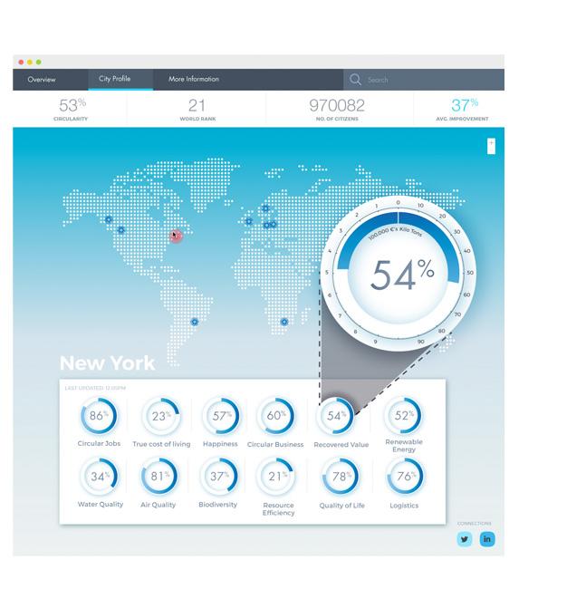 CircularEconomy-CircularCities-Dashboard01